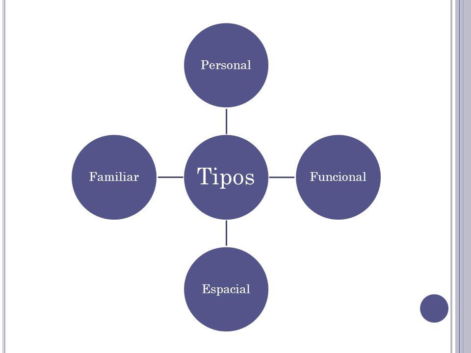 Tipos PersonalFuncionalEspacialFamiliar