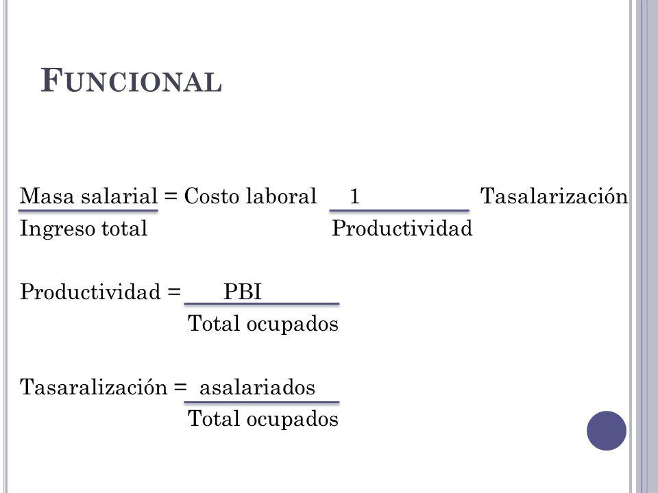 F UNCIONAL Masa salarial = Costo laboral1Tasalarización Ingreso total Productividad Productividad = PBI Total ocupados Tasaralización = asalariados To