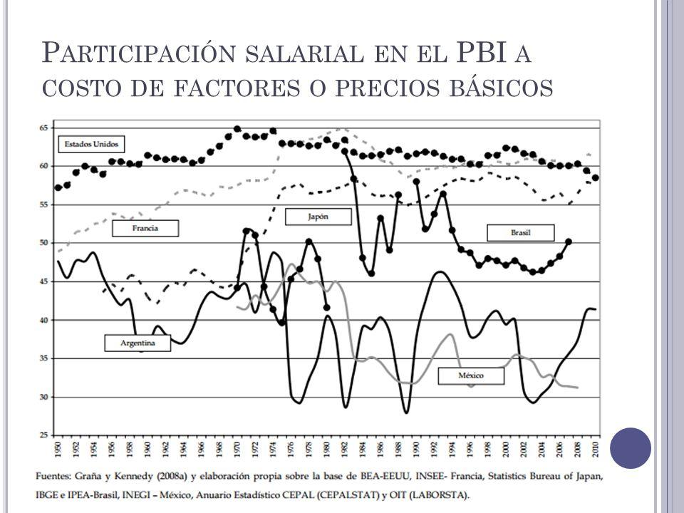 P ARTICIPACIÓN SALARIAL EN EL PBI A COSTO DE FACTORES O PRECIOS BÁSICOS