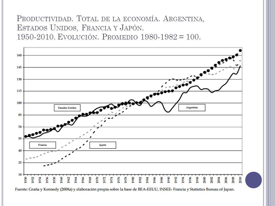 P RODUCTIVIDAD. T OTAL DE LA ECONOMÍA. A RGENTINA, E STADOS U NIDOS, F RANCIA Y J APÓN. 1950-2010. E VOLUCIÓN. P ROMEDIO 1980-1982 = 100.