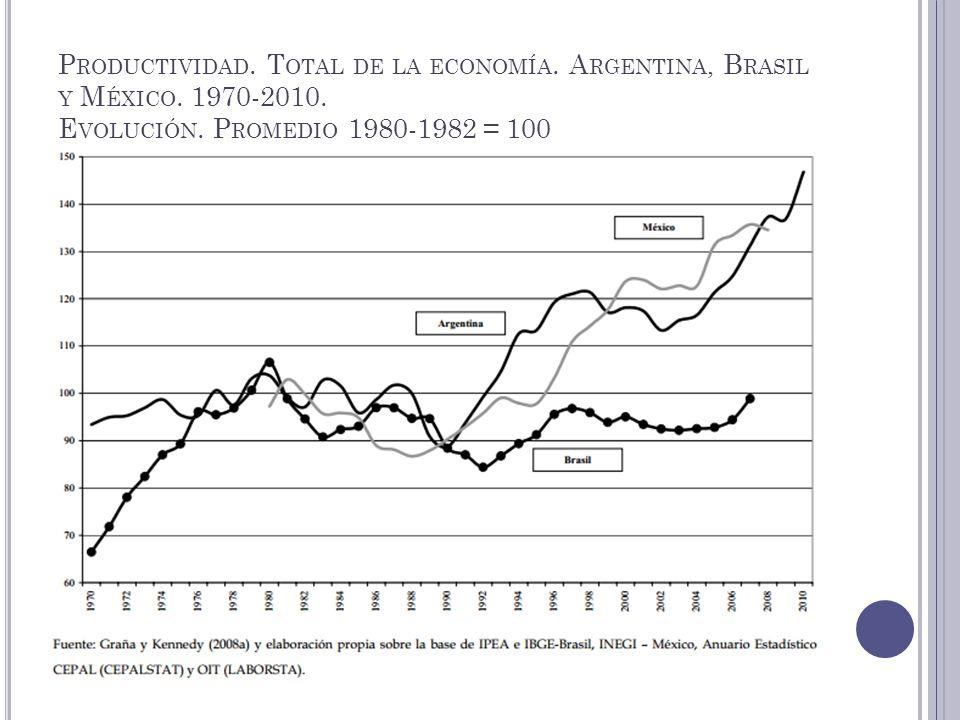 P RODUCTIVIDAD. T OTAL DE LA ECONOMÍA. A RGENTINA, B RASIL Y M ÉXICO. 1970-2010. E VOLUCIÓN. P ROMEDIO 1980-1982 = 100