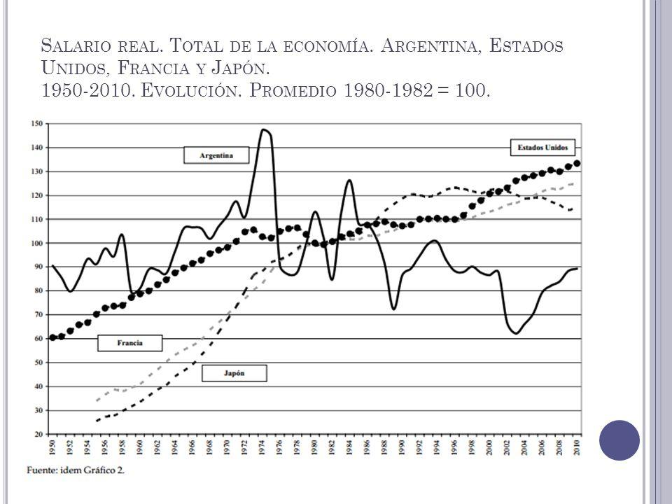 S ALARIO REAL. T OTAL DE LA ECONOMÍA. A RGENTINA, E STADOS U NIDOS, F RANCIA Y J APÓN. 1950-2010. E VOLUCIÓN. P ROMEDIO 1980-1982 = 100.