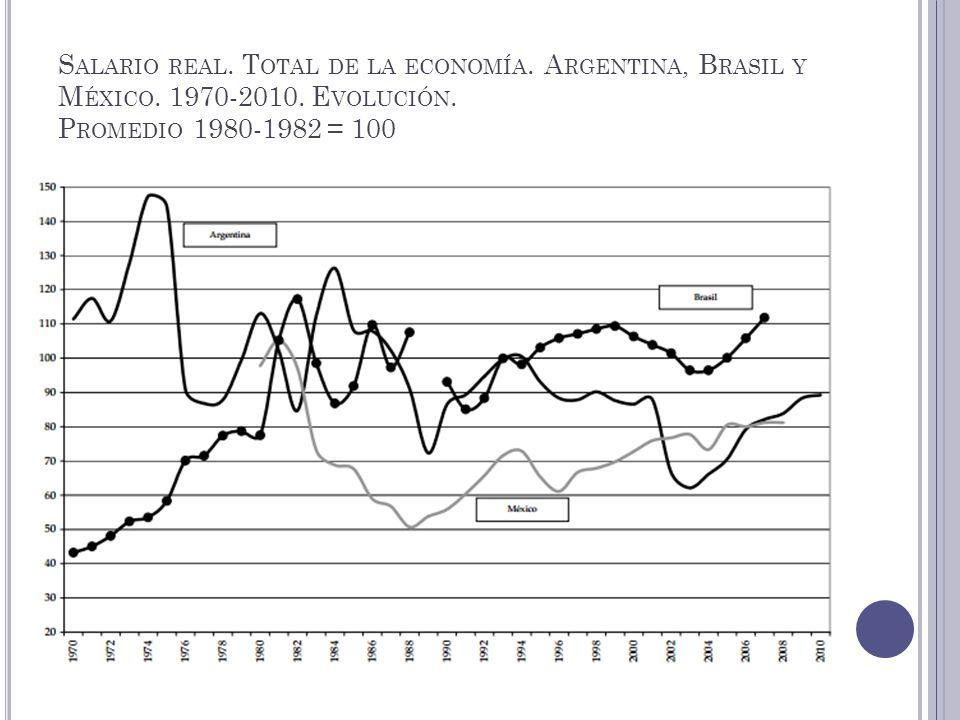 S ALARIO REAL. T OTAL DE LA ECONOMÍA. A RGENTINA, B RASIL Y M ÉXICO. 1970-2010. E VOLUCIÓN. P ROMEDIO 1980-1982 = 100
