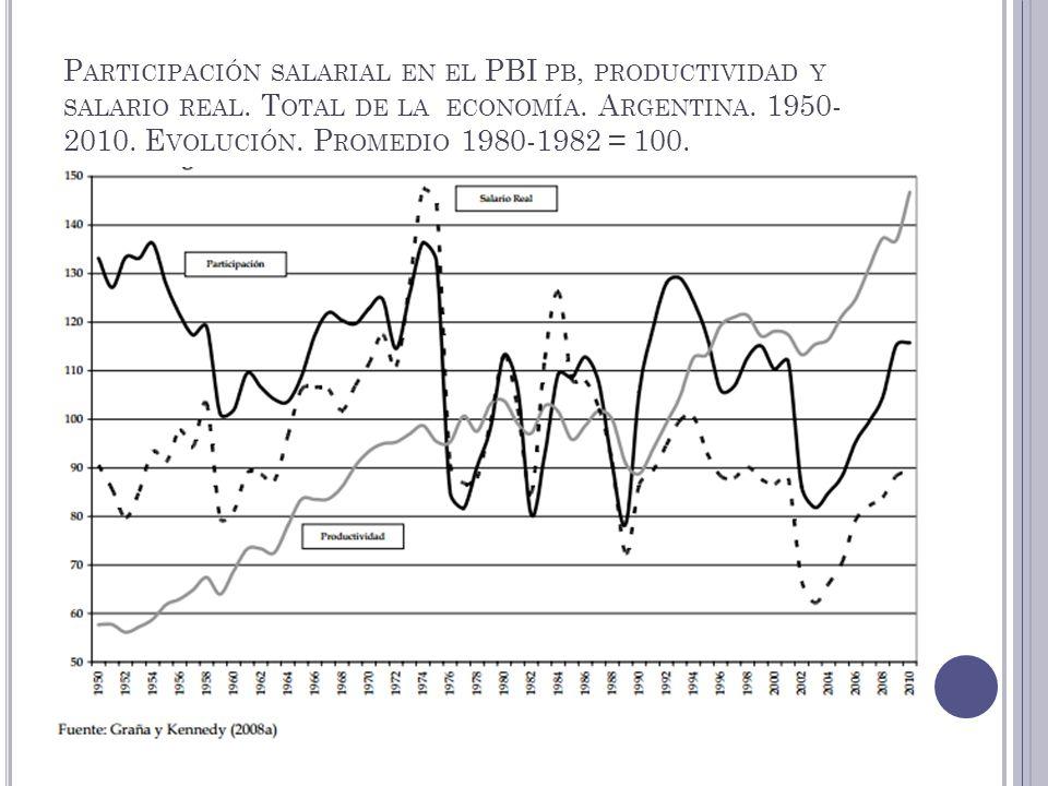 P ARTICIPACIÓN SALARIAL EN EL PBI PB, PRODUCTIVIDAD Y SALARIO REAL. T OTAL DE LA ECONOMÍA. A RGENTINA. 1950- 2010. E VOLUCIÓN. P ROMEDIO 1980-1982 = 1