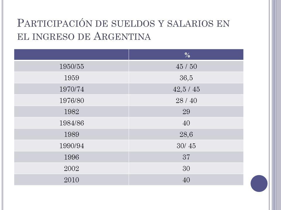 P ARTICIPACIÓN DE SUELDOS Y SALARIOS EN EL INGRESO DE A RGENTINA % 1950/5545 / 50 195936,5 1970/7442,5 / 45 1976/8028 / 40 198229 1984/8640 198928,6 1
