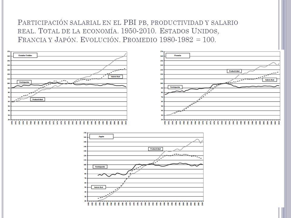 P ARTICIPACIÓN SALARIAL EN EL PBI PB, PRODUCTIVIDAD Y SALARIO REAL. T OTAL DE LA ECONOMÍA. 1950-2010. E STADOS U NIDOS, F RANCIA Y J APÓN. E VOLUCIÓN.