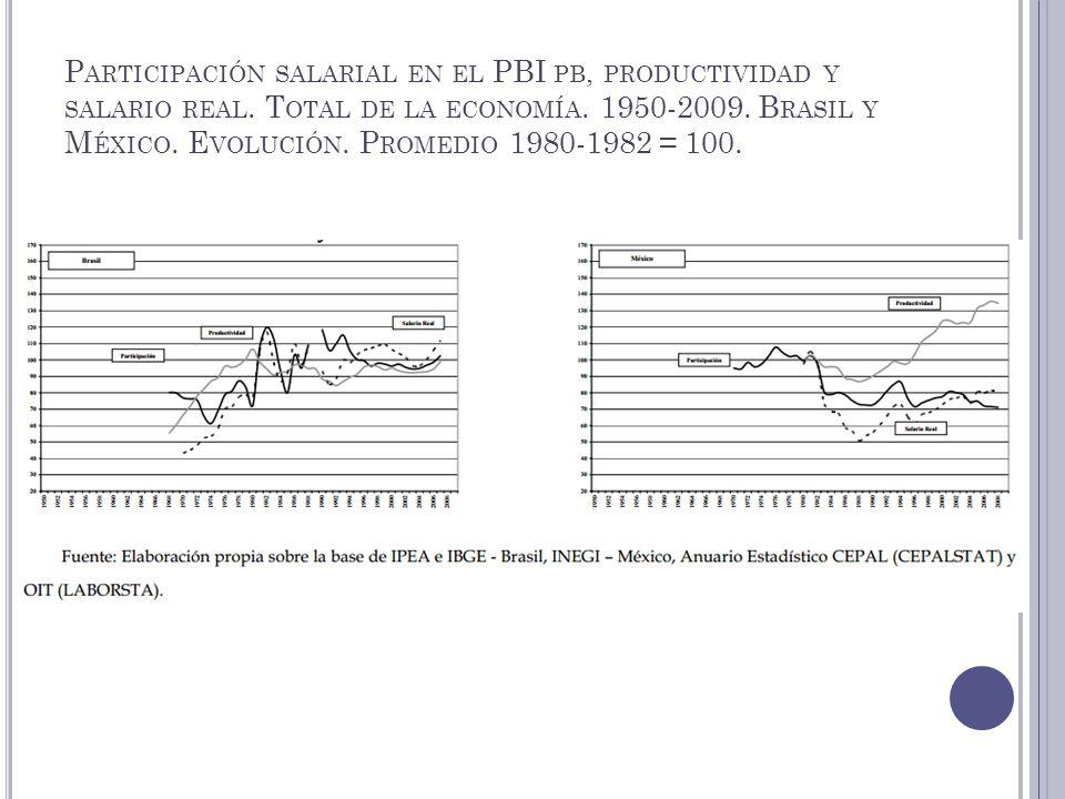 P ARTICIPACIÓN SALARIAL EN EL PBI PB, PRODUCTIVIDAD Y SALARIO REAL. T OTAL DE LA ECONOMÍA. 1950-2009. B RASIL Y M ÉXICO. E VOLUCIÓN. P ROMEDIO 1980-19