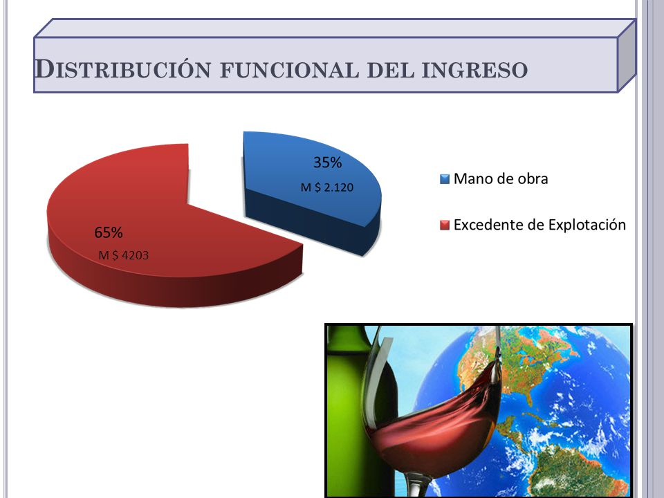 D ISTRIBUCIÓN FUNCIONAL DEL INGRESO M $ 4203