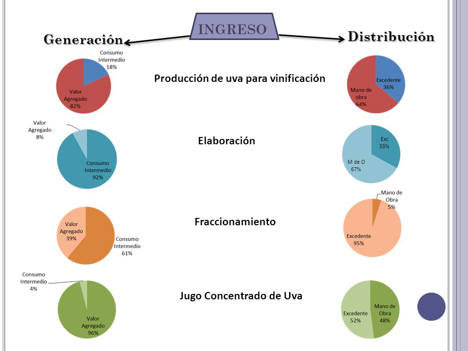 INGRESO Producción de uva para vinificación Elaboración Fraccionamiento Jugo Concentrado de Uva Generación Distribución