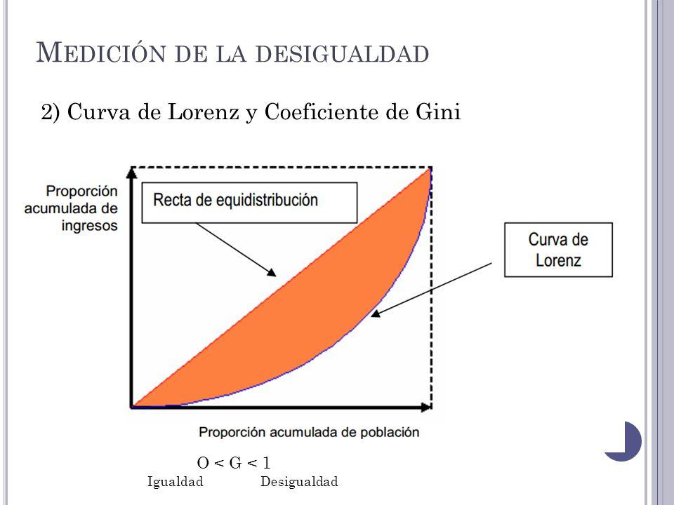 M EDICIÓN DE LA DESIGUALDAD 2) Curva de Lorenz y Coeficiente de Gini O < G < 1 IgualdadDesigualdad