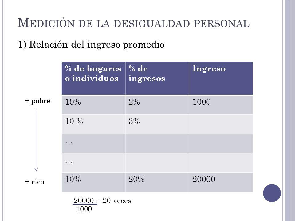 M EDICIÓN DE LA DESIGUALDAD PERSONAL 1) Relación del ingreso promedio % de hogares o individuos % de ingresos Ingreso 10%2%1000 10 %3% … … 10%20%20000
