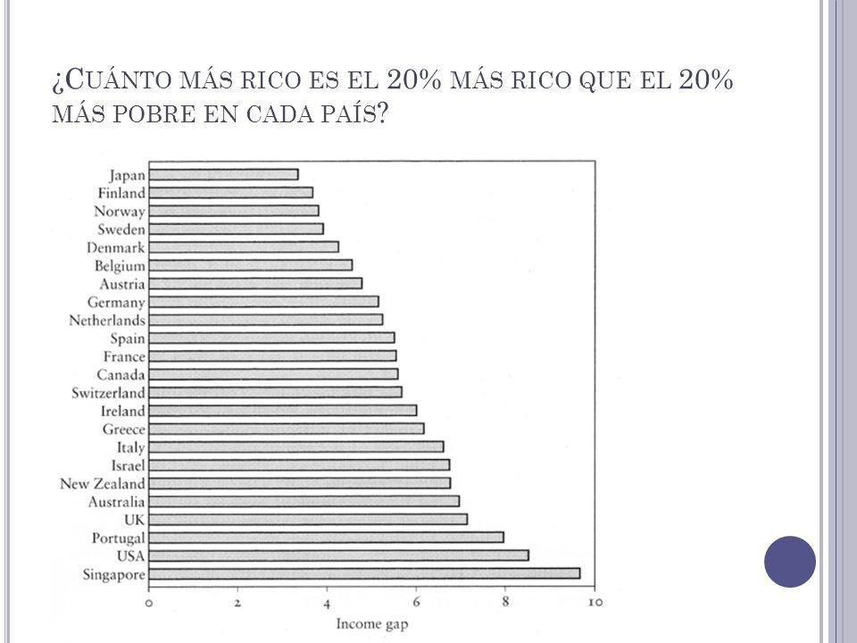 ¿C UÁNTO MÁS RICO ES EL 20% MÁS RICO QUE EL 20% MÁS POBRE EN CADA PAÍS ?