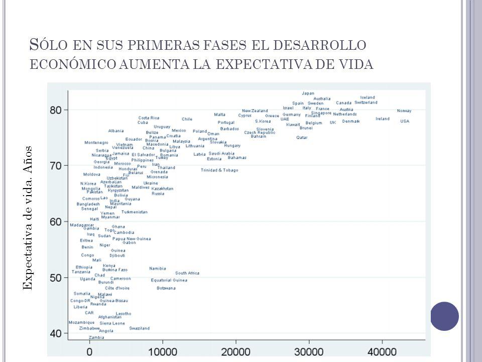 S ÓLO EN SUS PRIMERAS FASES EL DESARROLLO ECONÓMICO AUMENTA LA EXPECTATIVA DE VIDA Expectativa de vida. Años