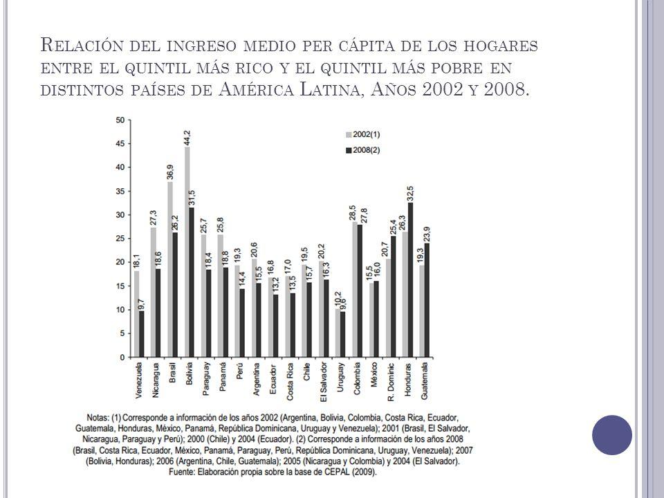 R ELACIÓN DEL INGRESO MEDIO PER CÁPITA DE LOS HOGARES ENTRE EL QUINTIL MÁS RICO Y EL QUINTIL MÁS POBRE EN DISTINTOS PAÍSES DE A MÉRICA L ATINA, A ÑOS