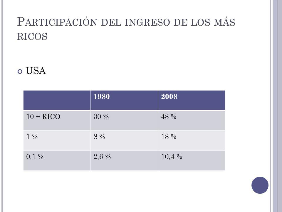 P ARTICIPACIÓN DEL INGRESO DE LOS MÁS RICOS USA 19802008 10 + RICO30 %48 % 1 %8 %18 % 0,1 %2,6 %10,4 %