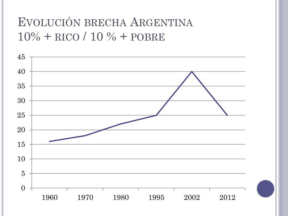 E VOLUCIÓN BRECHA A RGENTINA 10% + RICO / 10 % + POBRE