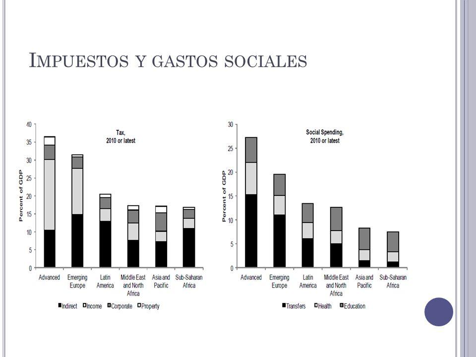 I MPUESTOS Y GASTOS SOCIALES