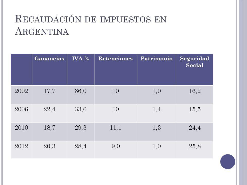R ECAUDACIÓN DE IMPUESTOS EN A RGENTINA GananciasIVA %RetencionesPatrimonioSeguridad Social 200217,736,0101,016,2 200622,433,6101,415,5 201018,729,311