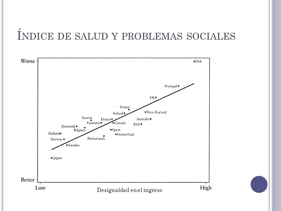 Í NDICE DE SALUD Y PROBLEMAS SOCIALES Desigualdad en el ingreso