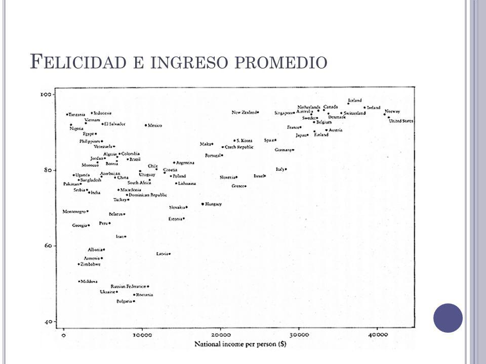 F ELICIDAD E INGRESO PROMEDIO