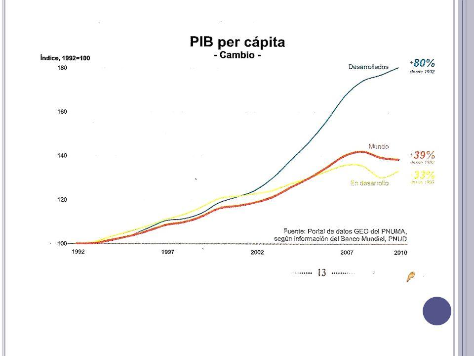 Fuente: Portal de datos GEO del PNUMA, según información del Banco Mundial, PNUD