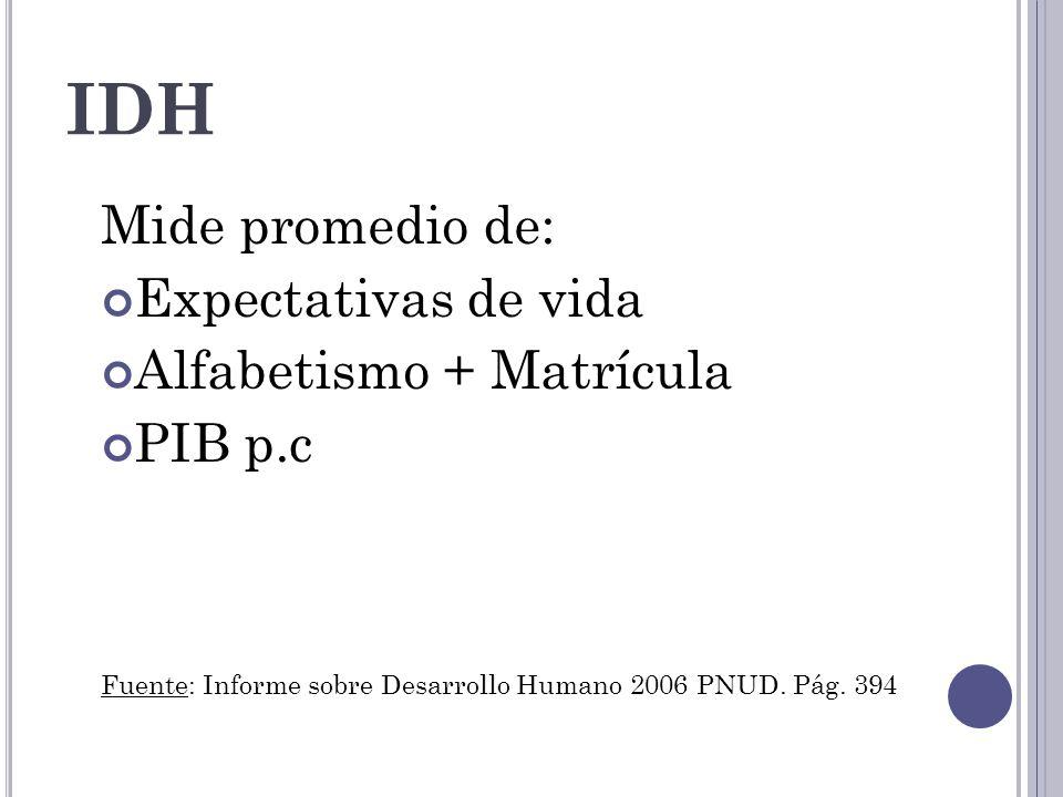 IDH Mide promedio de: Expectativas de vida Alfabetismo + Matrícula PIB p.c Fuente: Informe sobre Desarrollo Humano 2006 PNUD. Pág. 394