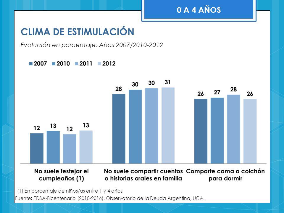 CLIMA DE ESTIMULACIÓN Evolución en porcentaje. Años 2007/2010-2012 Fuente: EDSA-Bicentenario (2010-2016), Observatorio de la Deuda Argentina, UCA. 0 A