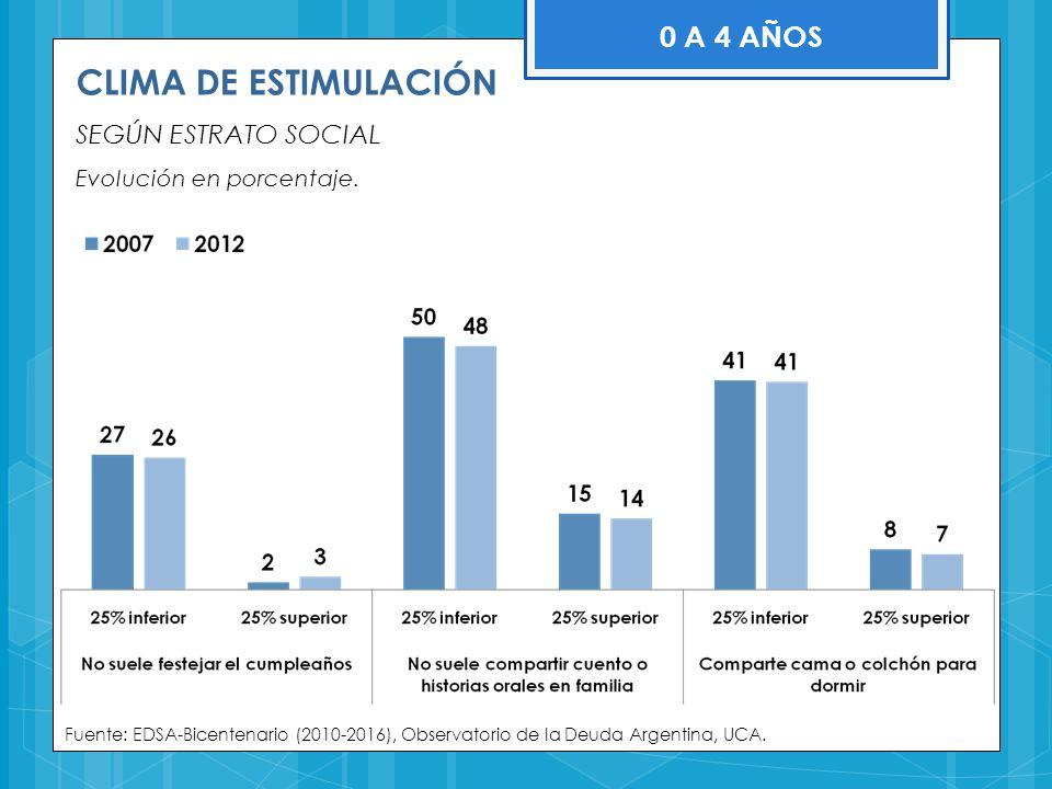 Fuente: EDSA-Bicentenario (2010-2016), Observatorio de la Deuda Argentina, UCA. 0 A 4 AÑOS CLIMA DE ESTIMULACIÓN SEGÚN ESTRATO SOCIAL Evolución en por