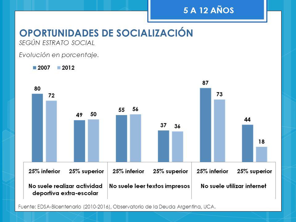OPORTUNIDADES DE SOCIALIZACIÓN SEGÚN ESTRATO SOCIAL Evolución en porcentaje. Fuente: EDSA-Bicentenario (2010-2016), Observatorio de la Deuda Argentina