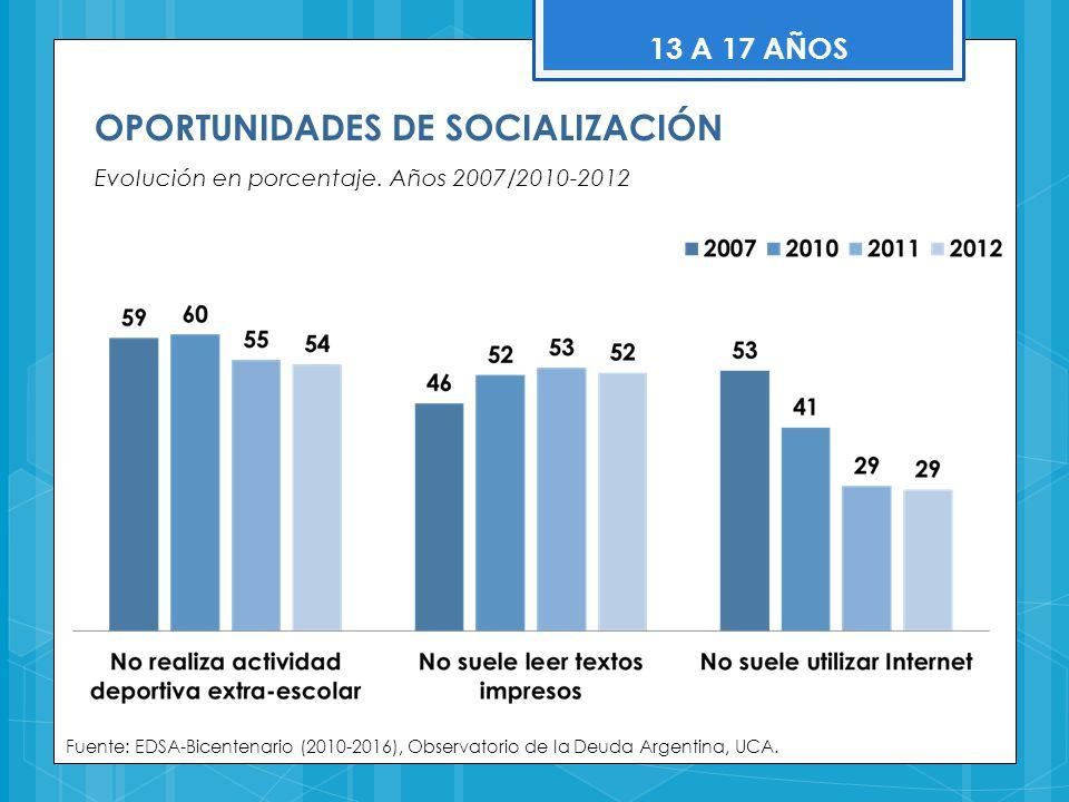 OPORTUNIDADES DE SOCIALIZACIÓN Evolución en porcentaje. Años 2007/2010-2012 Fuente: EDSA-Bicentenario (2010-2016), Observatorio de la Deuda Argentina,
