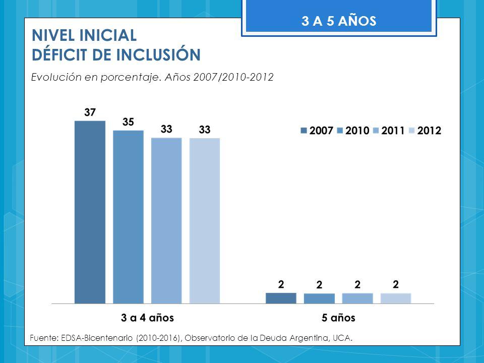 NIVEL INICIAL DÉFICIT DE INCLUSIÓN Evolución en porcentaje. Años 2007/2010-2012 Fuente: EDSA-Bicentenario (2010-2016), Observatorio de la Deuda Argent