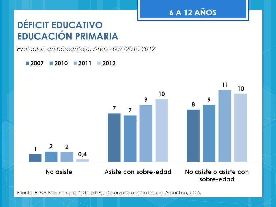 DÉFICIT EDUCATIVO EDUCACIÓN PRIMARIA Evolución en porcentaje. Años 2007/2010-2012 Fuente: EDSA-Bicentenario (2010-2016), Observatorio de la Deuda Arge