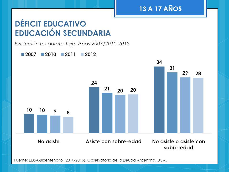 DÉFICIT EDUCATIVO EDUCACIÓN SECUNDARIA Evolución en porcentaje. Años 2007/2010-2012 Fuente: EDSA-Bicentenario (2010-2016), Observatorio de la Deuda Ar