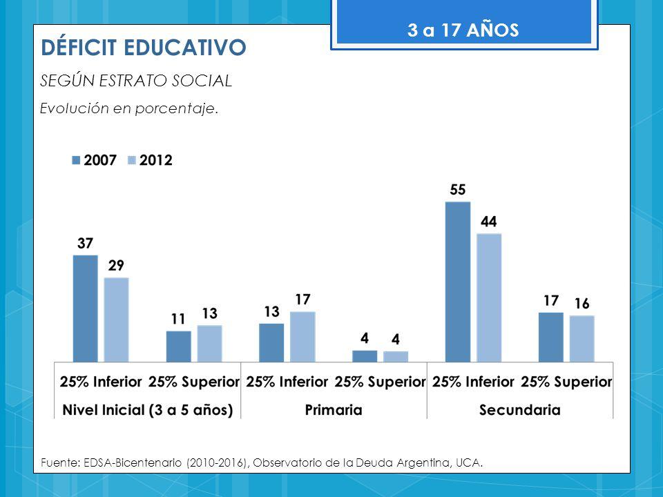 DÉFICIT EDUCATIVO SEGÚN ESTRATO SOCIAL Evolución en porcentaje. Fuente: EDSA-Bicentenario (2010-2016), Observatorio de la Deuda Argentina, UCA. 3 a 17