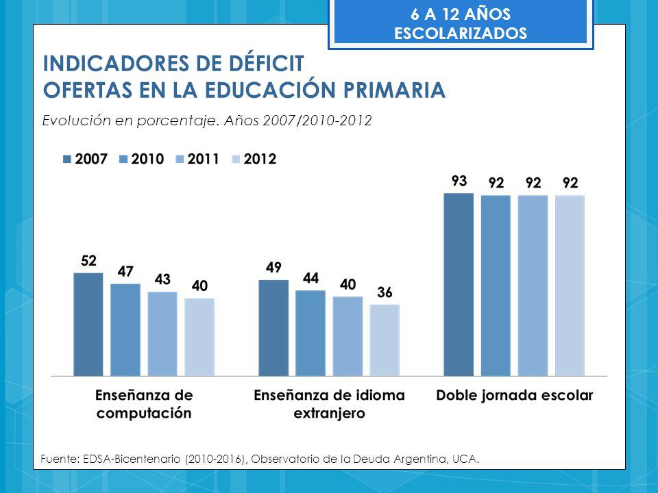 INDICADORES DE DÉFICIT OFERTAS EN LA EDUCACIÓN PRIMARIA Evolución en porcentaje. Años 2007/2010-2012 Fuente: EDSA-Bicentenario (2010-2016), Observator