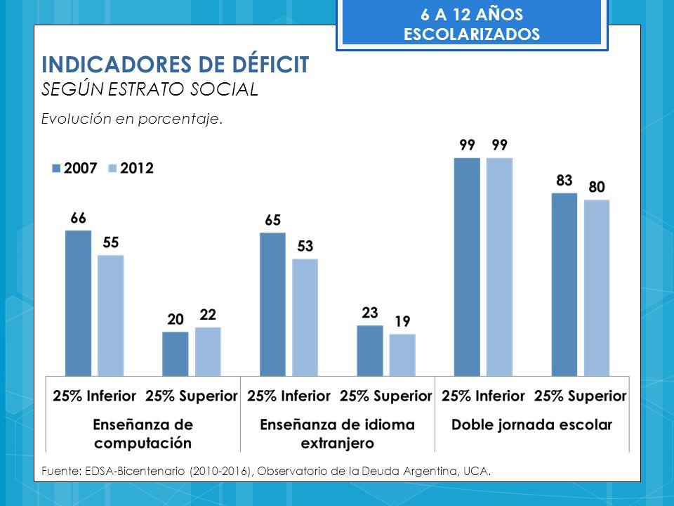 Fuente: EDSA-Bicentenario (2010-2016), Observatorio de la Deuda Argentina, UCA. 6 A 12 AÑOS ESCOLARIZADOS INDICADORES DE DÉFICIT SEGÚN ESTRATO SOCIAL