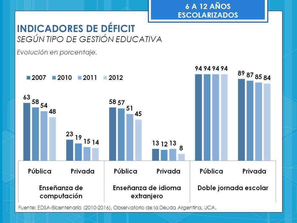INDICADORES DE DÉFICIT SEGÚN TIPO DE GESTIÓN EDUCATIVA Evolución en porcentaje. Fuente: EDSA-Bicentenario (2010-2016), Observatorio de la Deuda Argent