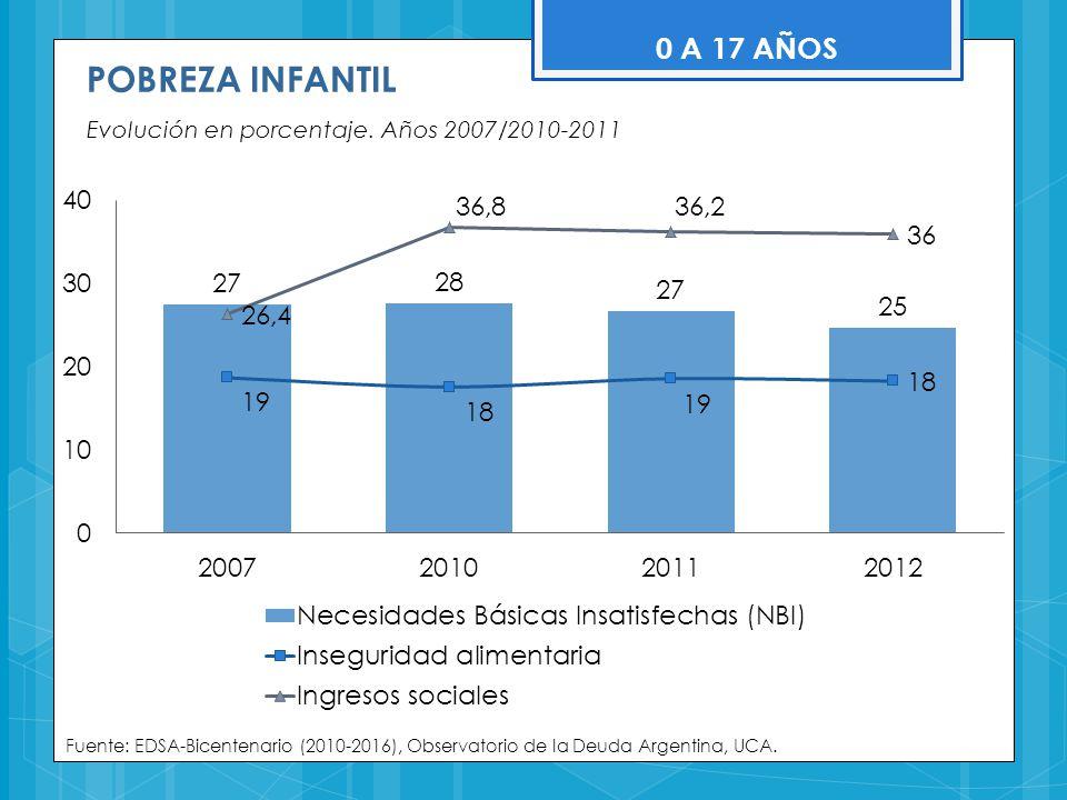POBREZA INFANTIL Evolución en porcentaje. Años 2007/2010-2011 Fuente: EDSA-Bicentenario (2010-2016), Observatorio de la Deuda Argentina, UCA. 0 A 17 A