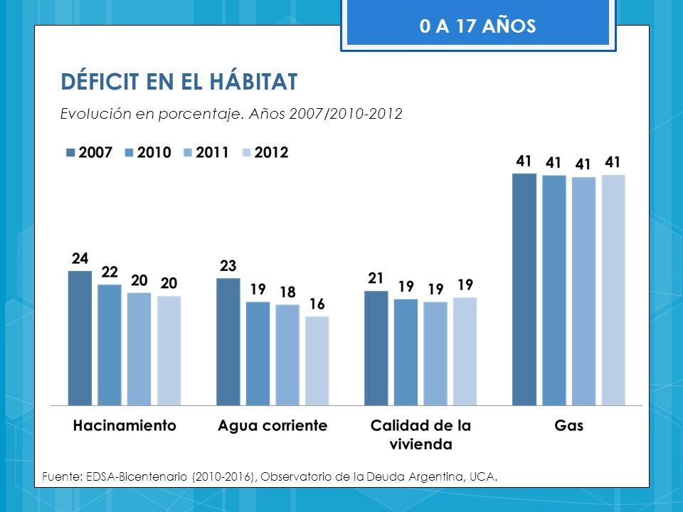 DÉFICIT EN EL HÁBITAT Evolución en porcentaje. Años 2007/2010-2012 Fuente: EDSA-Bicentenario (2010-2016), Observatorio de la Deuda Argentina, UCA. 0 A