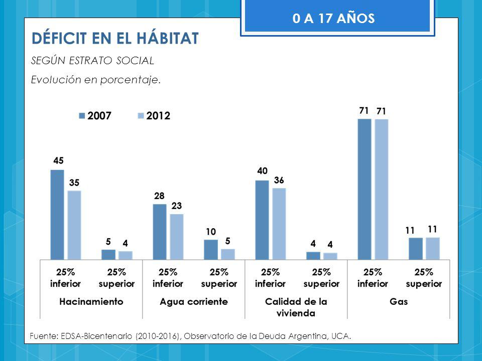 DÉFICIT EN EL HÁBITAT SEGÚN ESTRATO SOCIAL Evolución en porcentaje. Fuente: EDSA-Bicentenario (2010-2016), Observatorio de la Deuda Argentina, UCA. 0