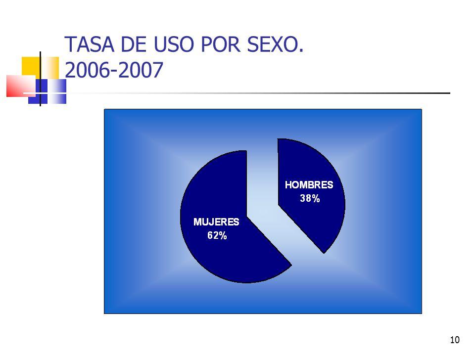 10 TASA DE USO POR SEXO. 2006-2007