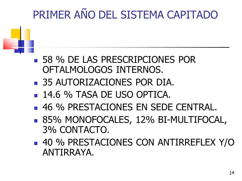 14 PRIMER AÑO DEL SISTEMA CAPITADO 58 % DE LAS PRESCRIPCIONES POR OFTALMOLOGOS INTERNOS.