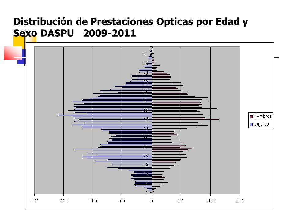 Distribución de Prestaciones Opticas por Edad y Sexo DASPU 2009-2011