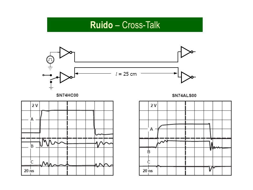 Ruido – Cross-Talk l = 25 cm