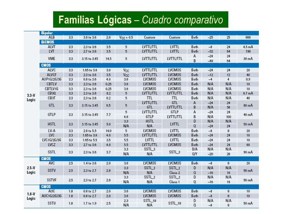FAMILIAS LÓGICAS - Interconectividad V OH min V IH min> V OL max V IL max< I OH max I IH max> I OL max I IL max> SALIDA ENTRADA Familia A Familia B