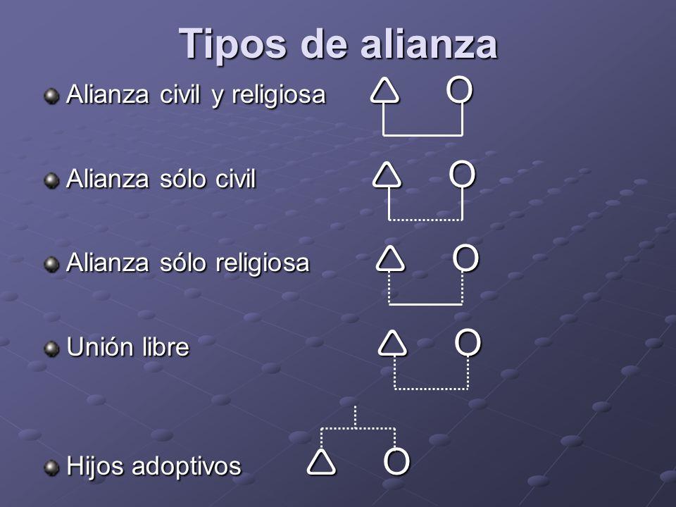 Tipos de alianza Alianza civil y religiosa Ο Alianza sólo civil Ο Alianza sólo religiosa Ο Unión libre Ο Hijos adoptivos Ο