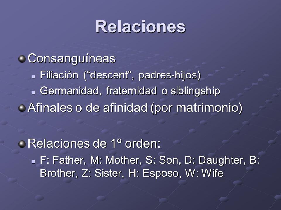 Relaciones Consanguíneas Filiación (descent, padres-hijos) Filiación (descent, padres-hijos) Germanidad, fraternidad o siblingship Germanidad, fratern