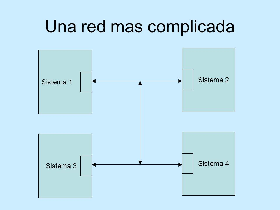Una red mas complicada Sistema 1 Sistema 2 Sistema 3 Sistema 4