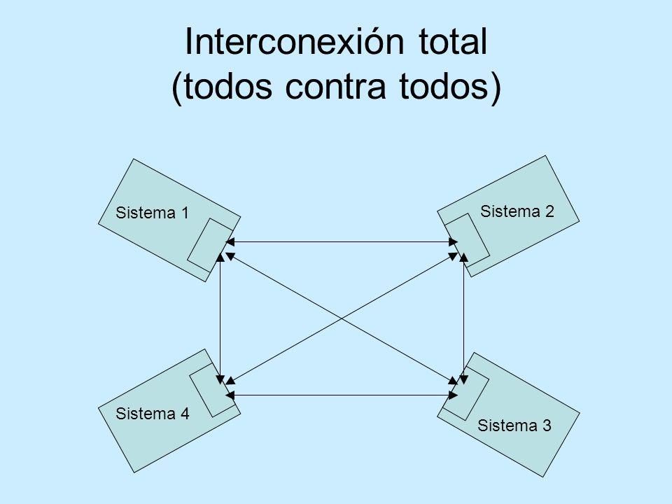 Interconexión total (todos contra todos) Sistema 2 Sistema 3 Sistema 1 Sistema 4
