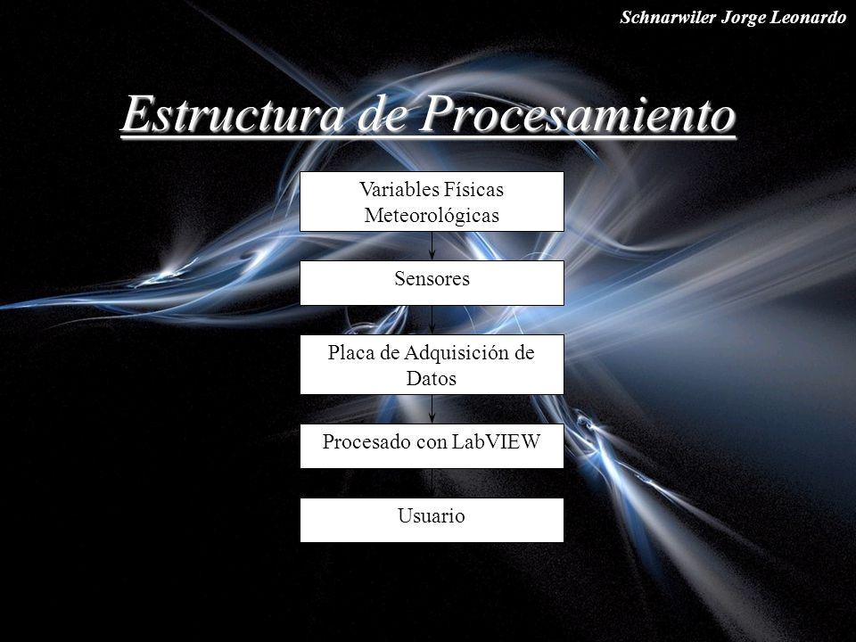 Schnarwiler Jorge Leonardo Estructura de Procesamiento Variables Físicas Meteorológicas Sensores Placa de Adquisición de Datos Procesado con LabVIEW U